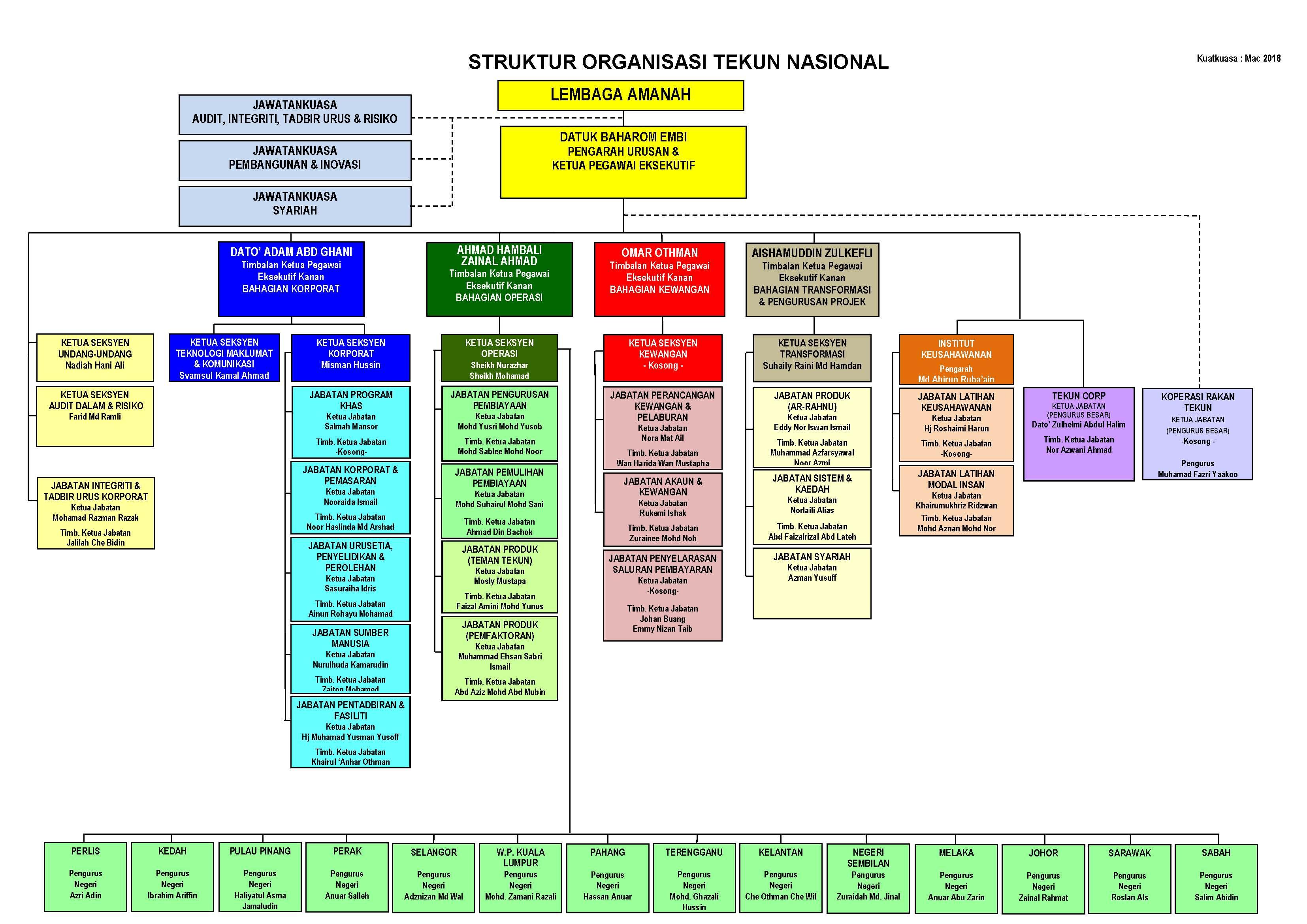 Teman tekun portal rasmi tekun nasional carta organisasi ccuart Image collections