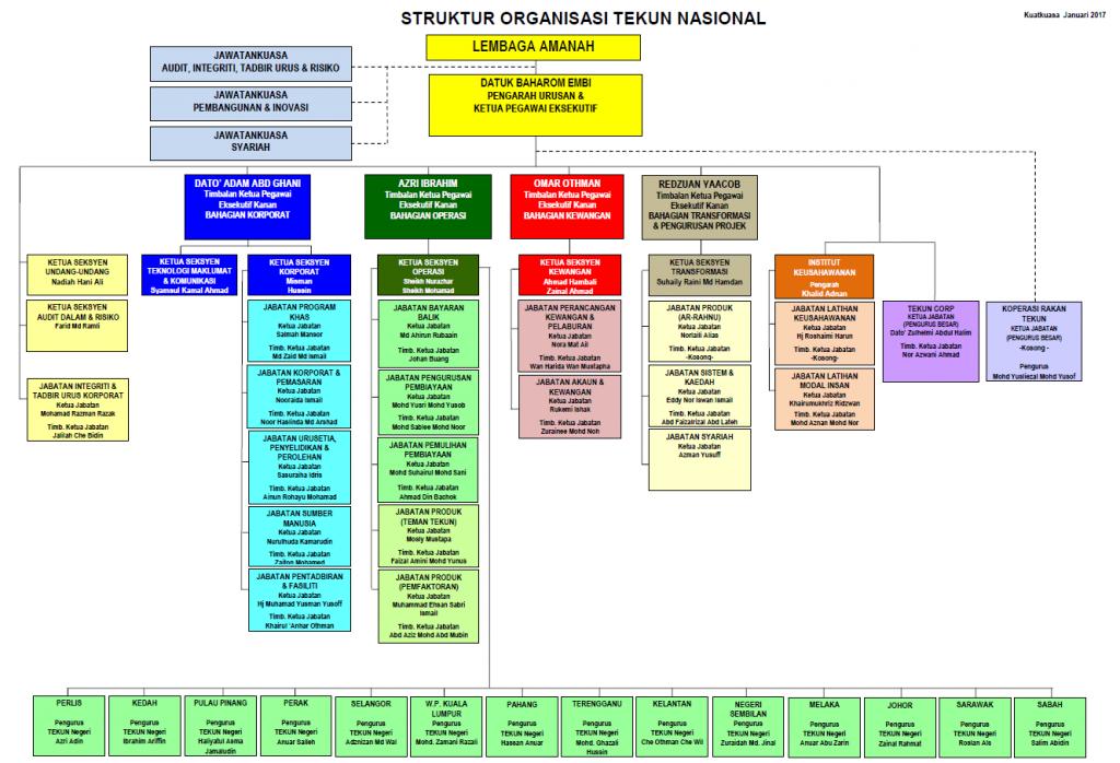 struktur organisasi jan 2017