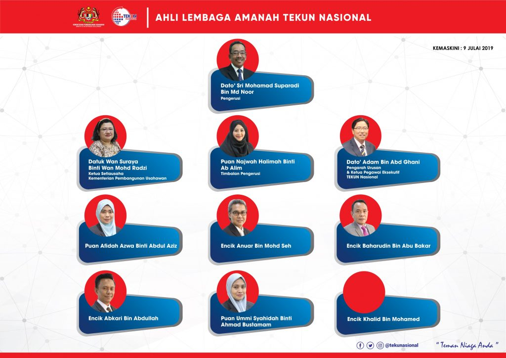 Kelantan » TEMAN TEKUN – Portal Rasmi TEKUN Nasional